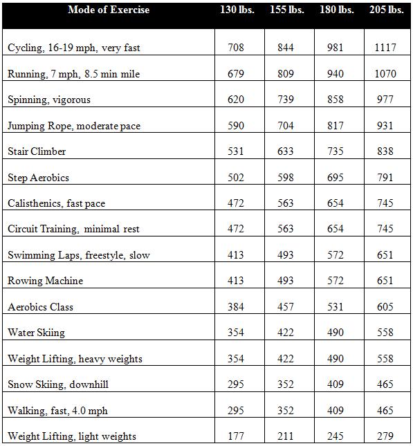 caloric-expenditure
